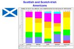 Scot-Pol-F