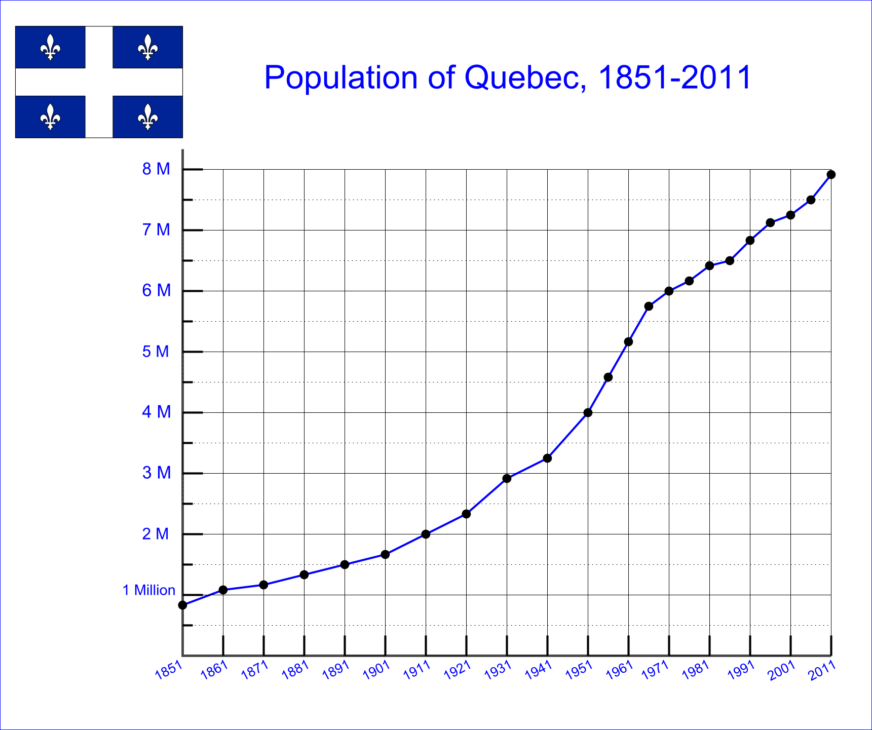 Quebec Population Growth Population Growth Has