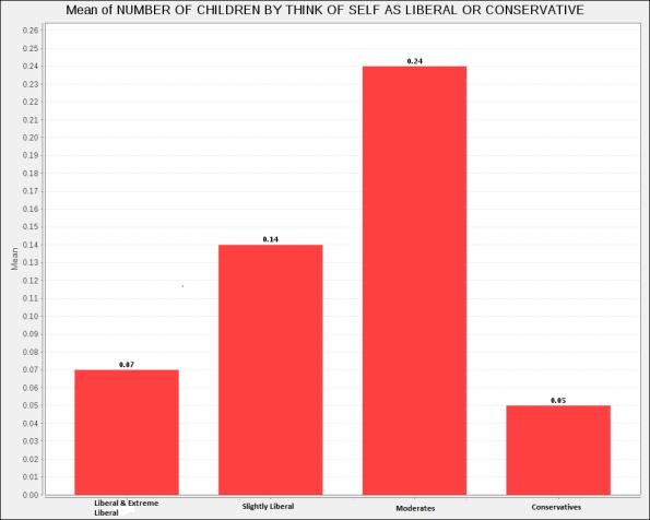 U.S. White Fertility, ages 18-24, 2010-2012 data