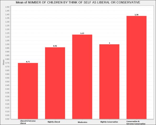 U.S. White Fertility, ages 25-34, 2010-2012 data
