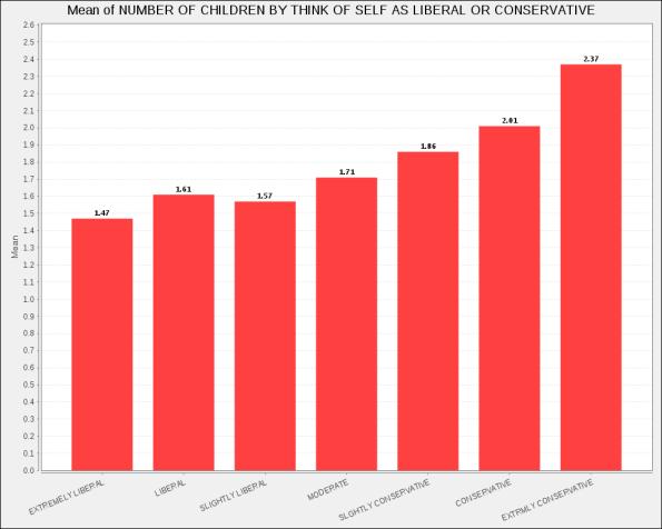 U.S. White Fertility, ages 35-45, 2010-2012 data