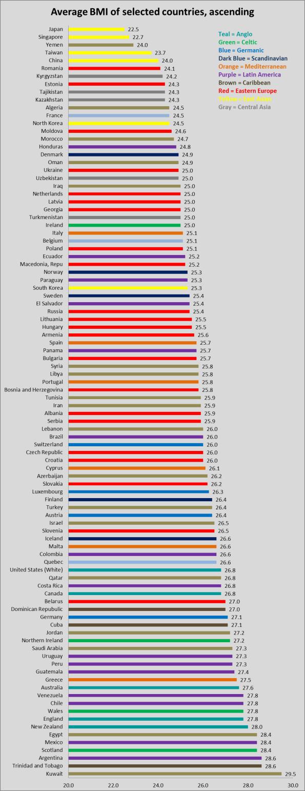 BMI-ascending chart