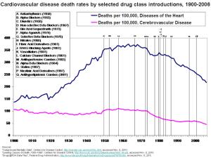 Cardiovascular Deaths vs Pharma Innovation