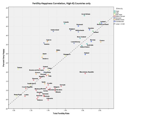Correlation Fertility Smart
