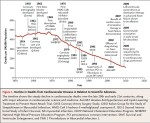 Decline in cardiovascular deaths with medicalinnovations