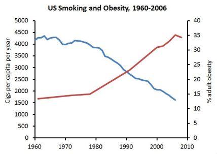 Smoking obesity