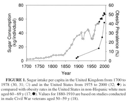 sugar-consumption-graph