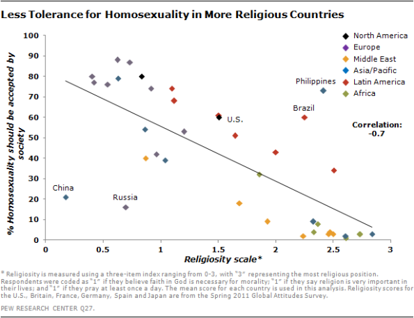 history of societal acceptance for homosexuality Homosexuality is no longer considered a form of mental illness by mainstream   this historical shift was generally considered progressive because a sick person   but sigmund freud and havelock ellis both adopted more accepting stances   if [your son] is unhappy, neurotic, torn by conflicts, inhibited in his social life,.