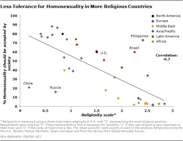 religious-homosex-graph (1)
