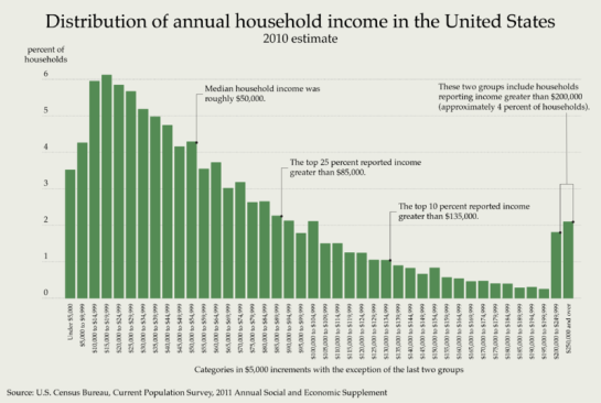 800px-Distribution_of_Annual_Household_Income_in_the_United_States