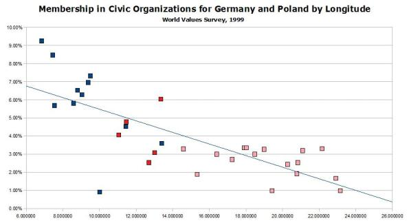 wvs-1999-membership-civic-organizations-germany-and-poland-by-longitude