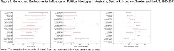 Heritability politics
