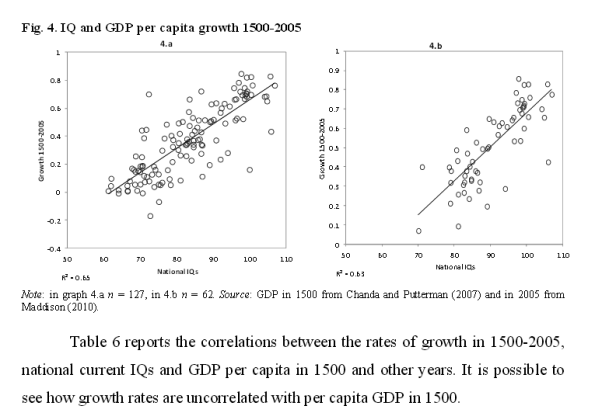 GDP IQ correlations plot