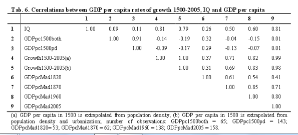 GDP IQ correlations table