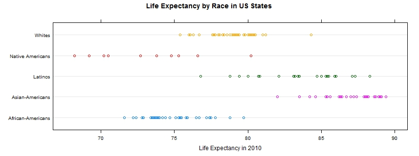 us-life-expectancy-by-race