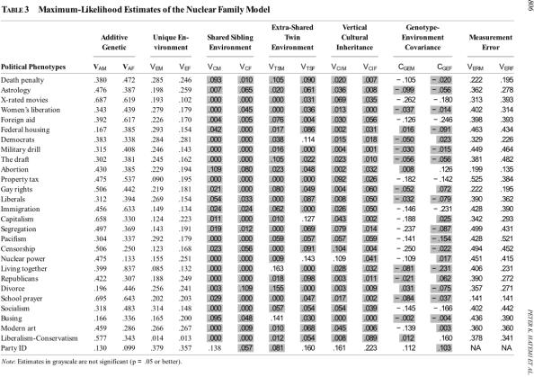 Political chart heritability