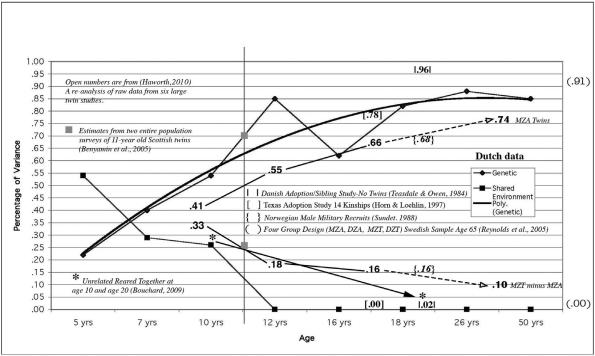 IQ Heritability Age
