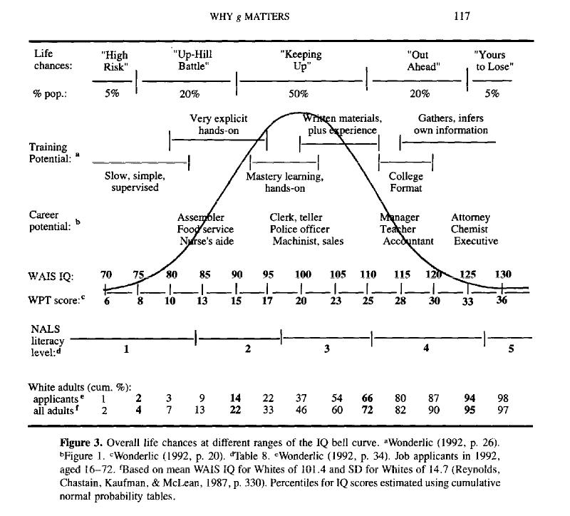 Gottfredson IQ chart