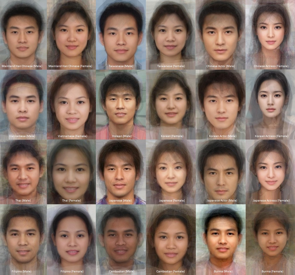 Asian genetic traits