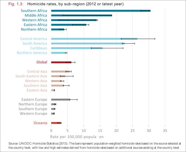 Homicide global graph