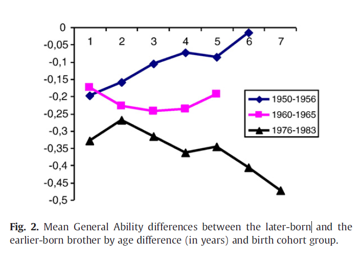 thesis on how birth order effects your intelligence Essay instructions: i need the effects of birth order on such factors as personality, financial success or failure, criminal behavior,substance abuse disorders as well as any other areas your research uncovers also add works cited.