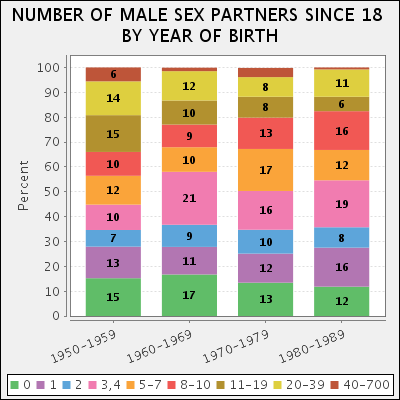 Female with most sex partners