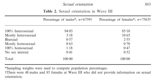 Homo-Bi Fraction Add Health