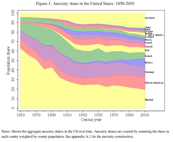 ancestry timeline