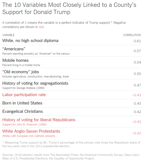 Trump Support correlations
